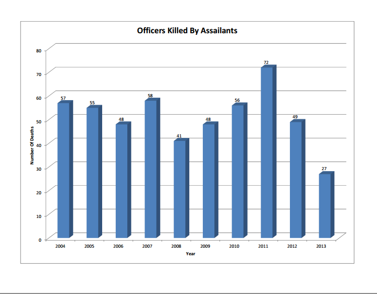 Officers Killed by Assailants 2004-2013